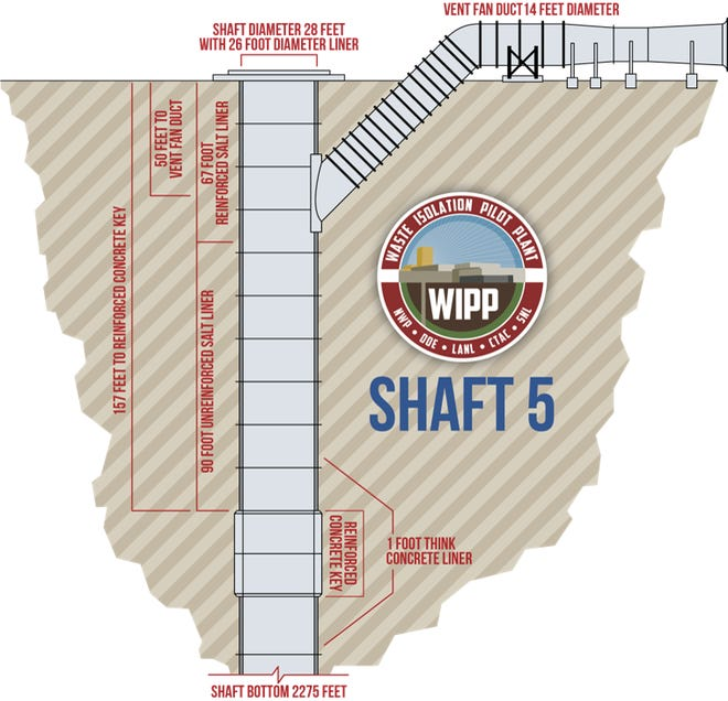 A diagram of the utility shaft under construction at the Waste Isolation Pilot Plant.